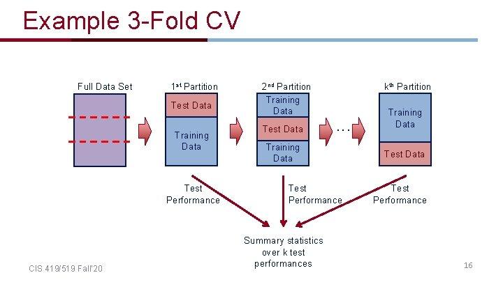 Example 3 -Fold CV Full Data Set 1 st Partition Test Data Training Data