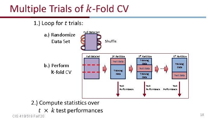 a. ) Randomize Data Set Full Data Set Shuffle Full Data Set b.