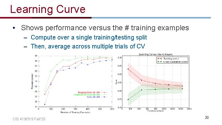 Learning Curve • Shows performance versus the # training examples – Compute over a