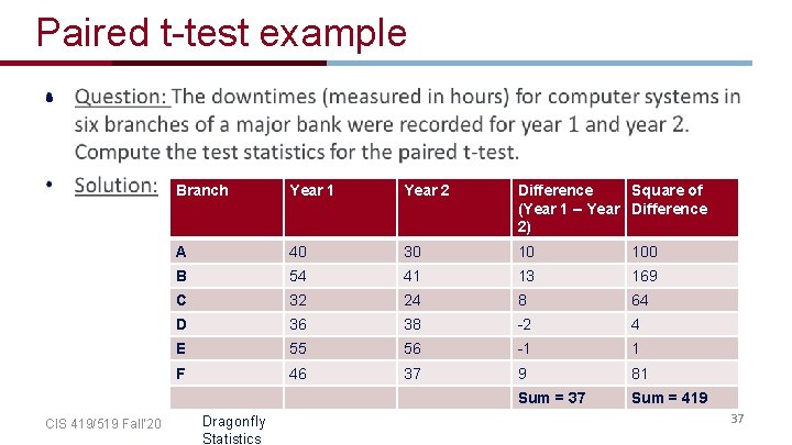 Paired t-test example • CIS 419/519 Fall' 20 Branch Year 1 Year 2 Difference