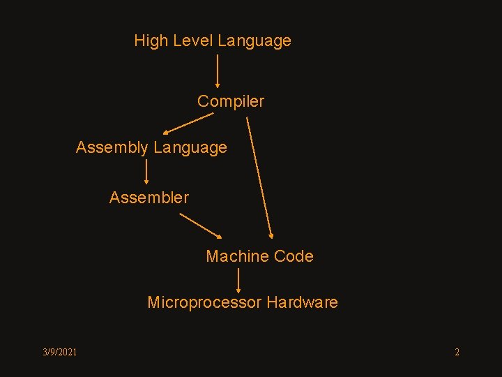 High Level Language Compiler Assembly Language Assembler Machine Code Microprocessor Hardware 3/9/2021 2