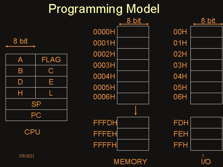 Programming Model 8 bit A B D H FLAG C E L SP PC