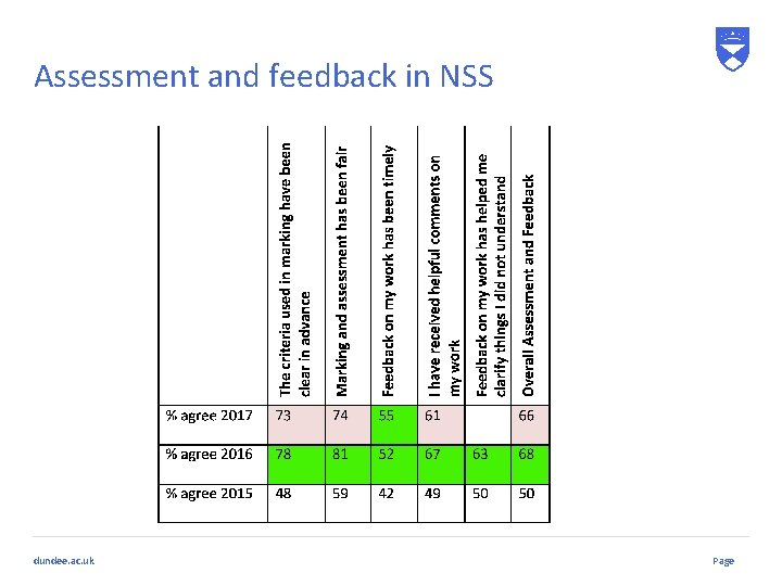 Assessment and feedback in NSS dundee. ac. uk Page