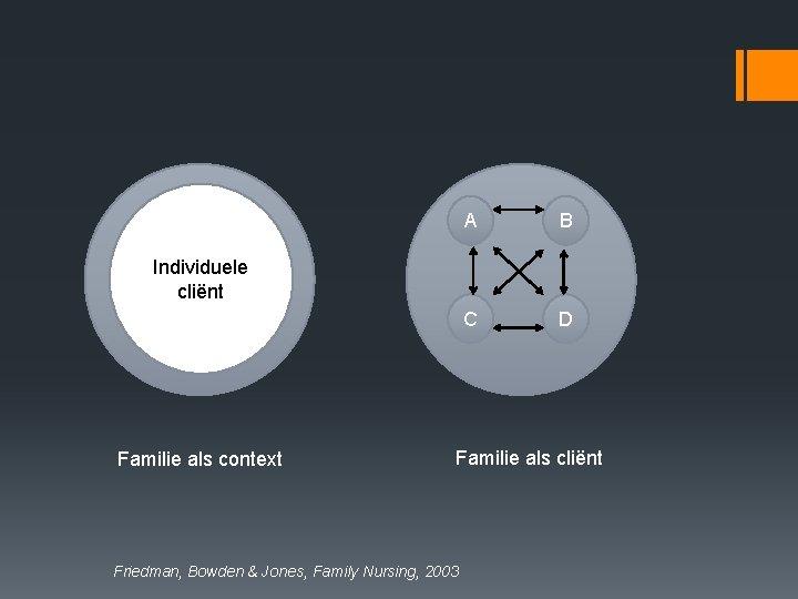 A B C D Individuele cliënt Familie als context Familie als cliënt Friedman, Bowden