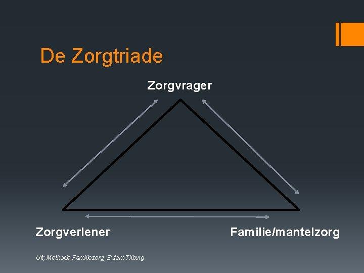 De Zorgtriade Zorgvrager Zorgverlener Uit; Methode Familiezorg, Exfam Tilburg Familie/mantelzorg