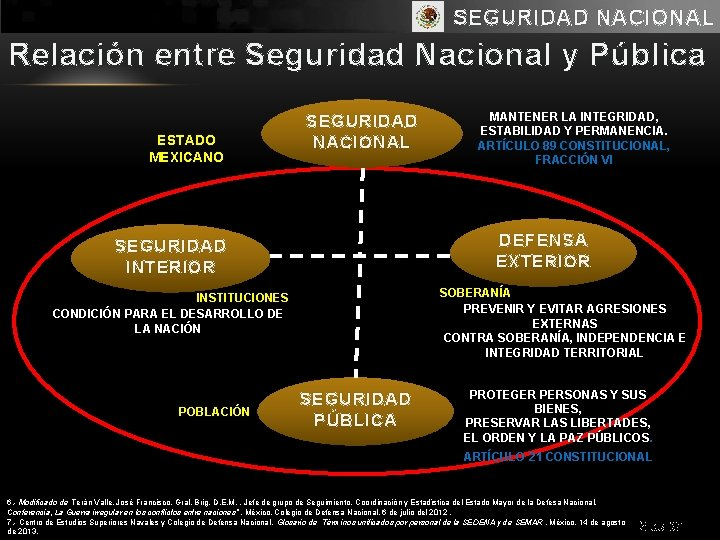 SEGURIDAD NACIONAL Relación entre Seguridad Nacional y Pública ESTADO MEXICANO SEGURIDAD NACIONAL DEFENSA EXTERIOR