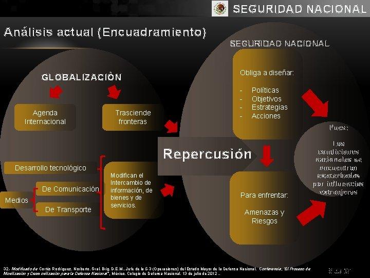 SEGURIDAD NACIONAL Análisis actual (Encuadramiento) SEGURIDAD NACIONAL GLOBALIZACIÓN Agenda Internacional Trasciende fronteras Obliga a