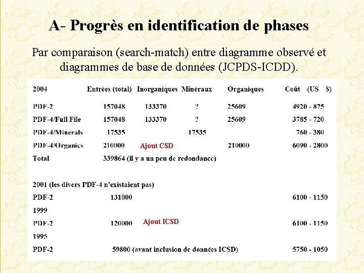 A- Progrès en identification de phases Par comparaison (search-match) entre diagramme observé et diagrammes