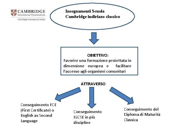 Insegnamenti Scuola Cambridge indirizzo classico OBIETTIVO: Favorire una formazione proiettata in dimensione europea e