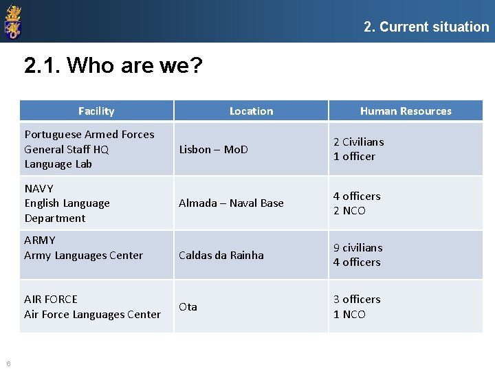 2. Current situation 2. 1. Who are we? Facility Human Resources Portuguese Armed Forces