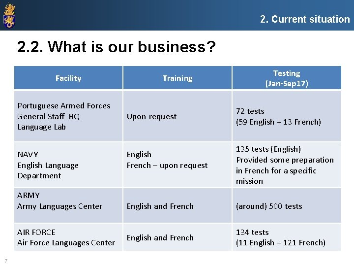 2. Current situation 2. 2. What is our business? Facility Portuguese Armed Forces General