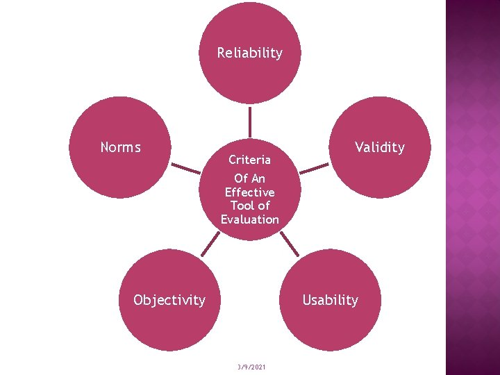 Reliability Norms Criteria Validity Of An Effective Tool of Evaluation Objectivity Usability 3/9/2021