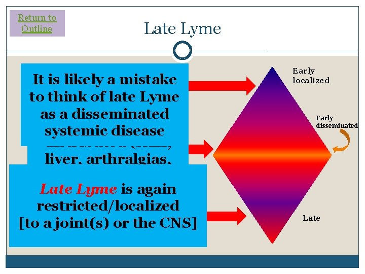 Return to Outline Late Lyme It is likely. Lyme a mistake Early is to