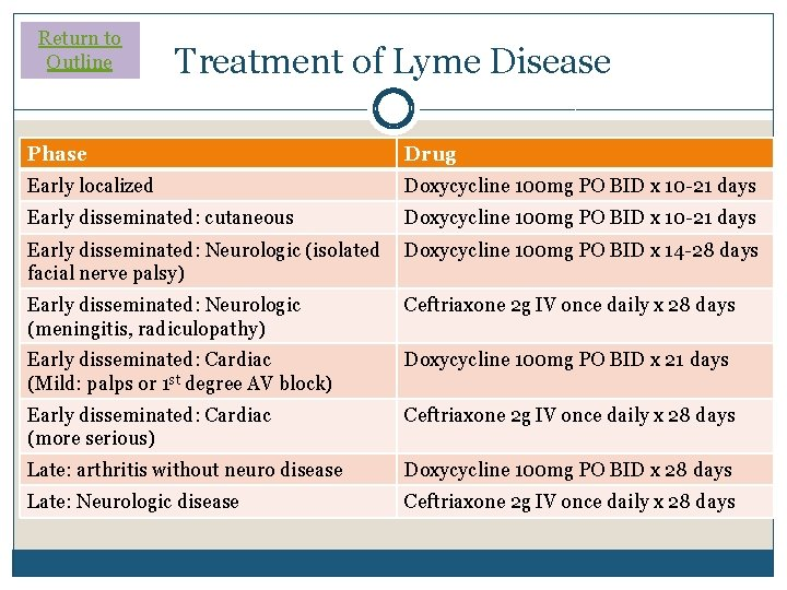 Return to Outline Treatment of Lyme Disease Phase Drug �IDSA guidelines (2006) exist Early