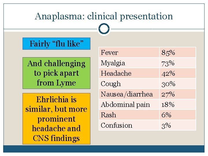 """Anaplasma: clinical presentation Fairly """"flu like"""" And challenging to pick apart from Lyme Ehrlichia"""