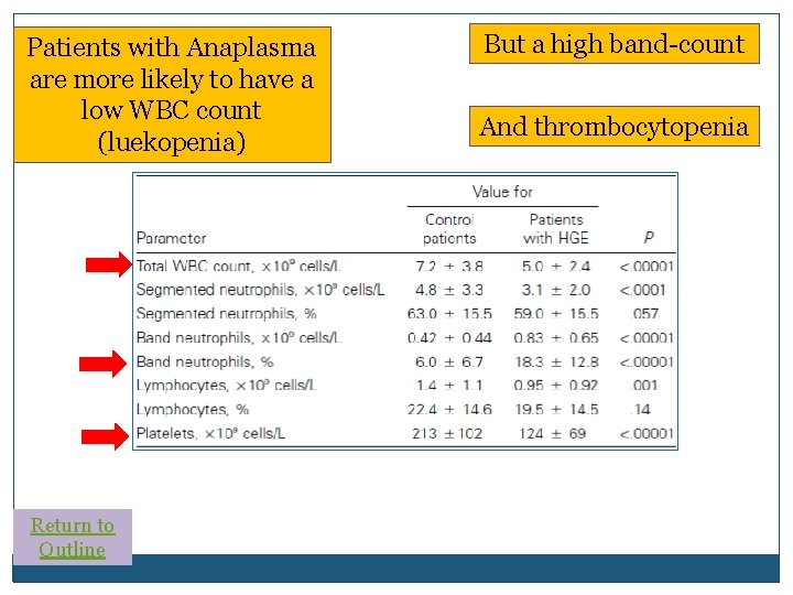 Patients with Anaplasma are more likely to have a low WBC count (luekopenia) Return