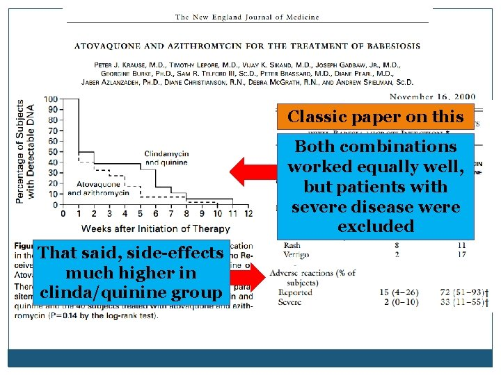 Classic paper on this Both combinations worked equally well, but patients with severe disease