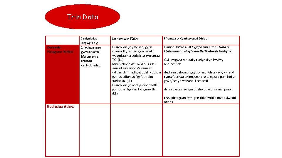 Trin Data Derbynfa - Pictogram Perfect Nodiadau Athro: Canlyniadau Disgwyliedig Cwricwlwm TGCh Fframwaith Cymhwysedd