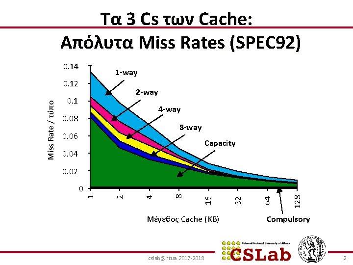 Tα 3 Cs των Cache: Απόλυτα Miss Rates (SPEC 92) 0. 14 1 -way