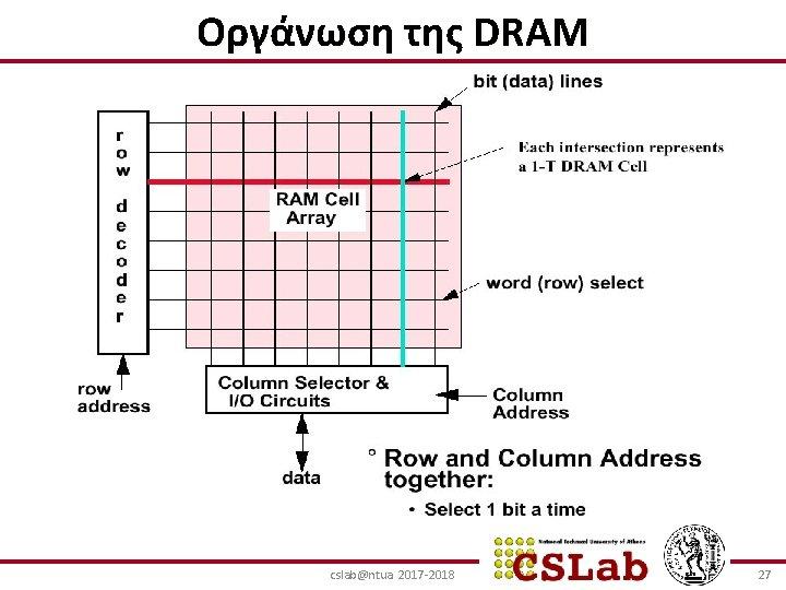 Οργάνωση της DRAM cslab@ntua 2017 -2018 27