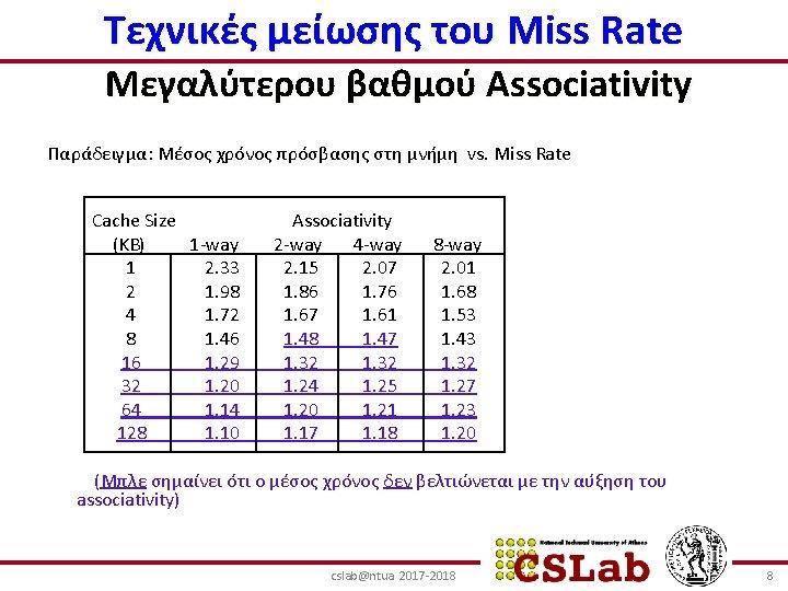 Τεχνικές μείωσης του Miss Rate Μεγαλύτερου βαθμού Associativity Παράδειγμα: Μέσος χρόνος πρόσβασης στη μνήμη