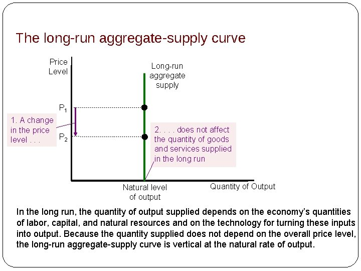 The long-run aggregate-supply curve Price Level Long-run aggregate supply P 1 1. A change