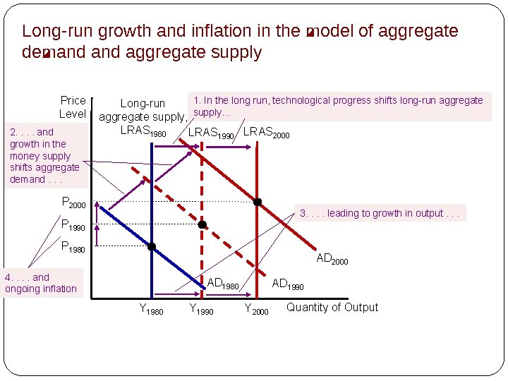 Long-run growth and inflation in the model of aggregate demand aggregate supply Price Level