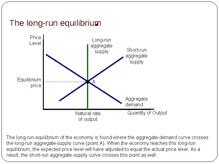 The long-run equilibrium Price Level Equilibrium price Long-run aggregate supply Short-run aggregate supply A