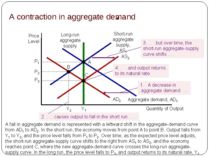A contraction in aggregate demand Price Level P 1 P 2 Long-run aggregate supply