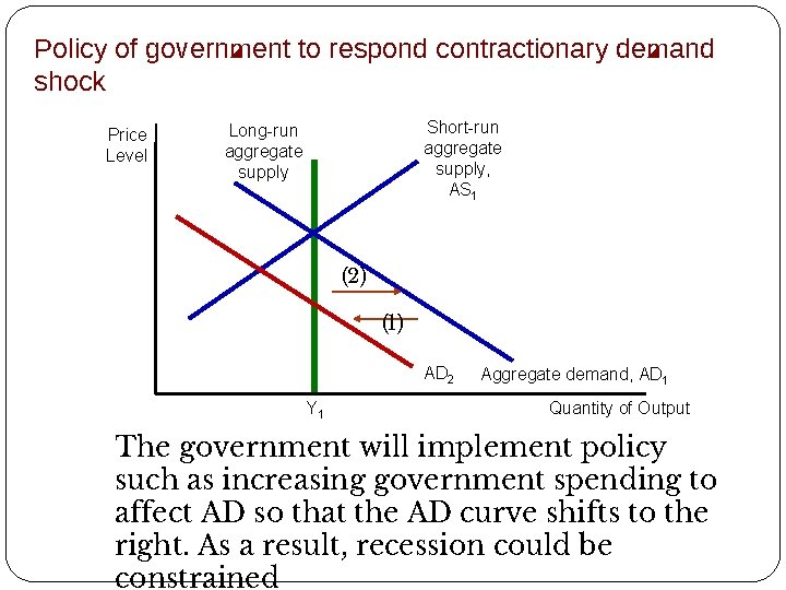 Policy of government to respond contractionary demand shock Price Level Short-run aggregate supply, AS