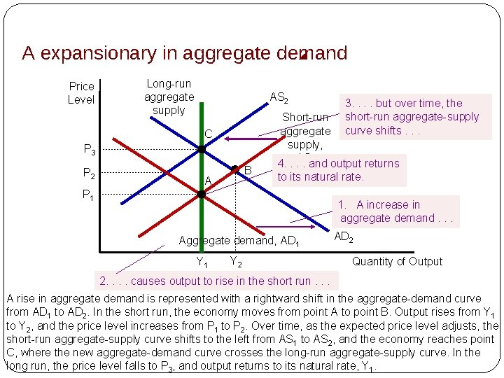 A expansionary in aggregate demand Price Level Long-run aggregate supply AS 2 C P