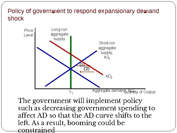 Policy of government to respond expansionary demand shock Price Level Long-run aggregate supply Short-run
