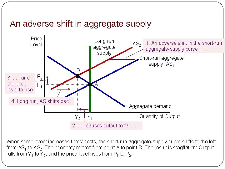 An adverse shift in aggregate supply Price Level Long-run aggregate supply AS 2 1.