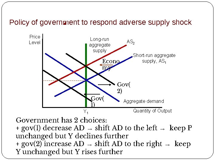 Policy of government to respond adverse supply shock Price Level Long-run aggregate supply AS