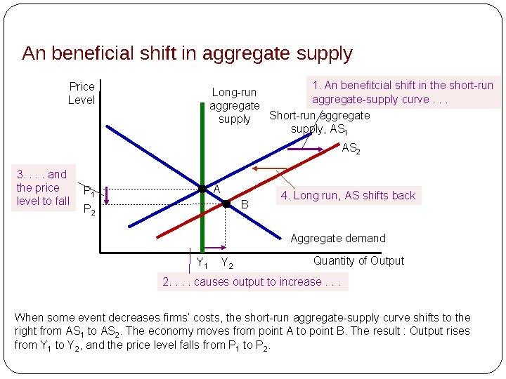 An beneficial shift in aggregate supply 1. An benefitcial shift in the short-run Long-run