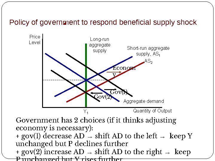Policy of government to respond beneficial supply shock Price Level Long-run aggregate supply Short-run