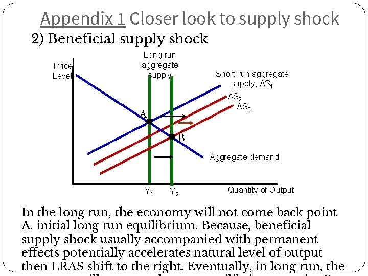 Appendix 1 Closer look to supply shock 2) Beneficial supply shock Price Level Long-run