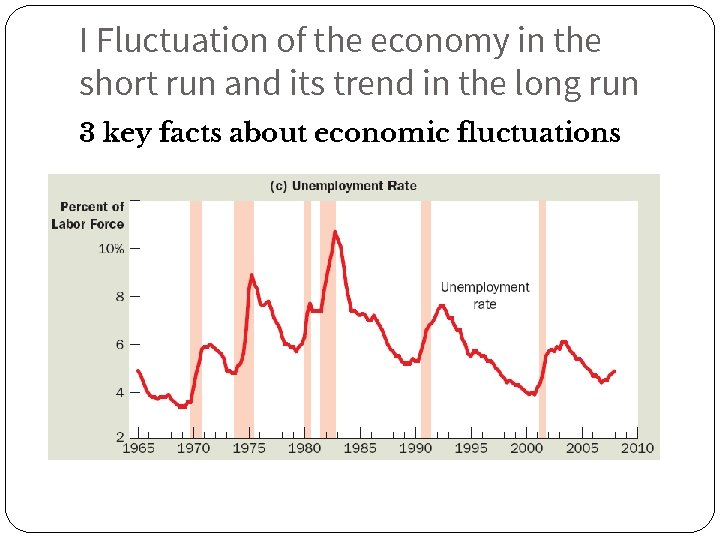 I Fluctuation of the economy in the short run and its trend in the