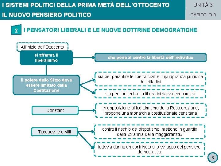 I SISTEMI POLITICI DELLA PRIMA METÀ DELL'OTTOCENTO IL NUOVO PENSIERO POLITICO 2 UNITÀ 3
