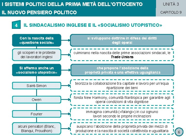 I SISTEMI POLITICI DELLA PRIMA METÀ DELL'OTTOCENTO IL NUOVO PENSIERO POLITICO 4 UNITÀ 3