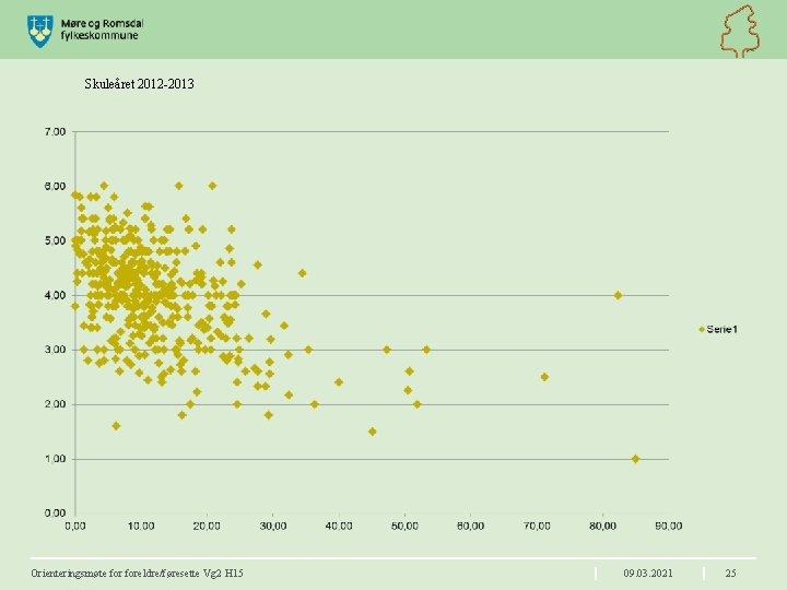 Skuleåret 2012 -2013 Orienteringsmøte foreldre/føresette Vg 2 H 15 09. 03. 2021 25