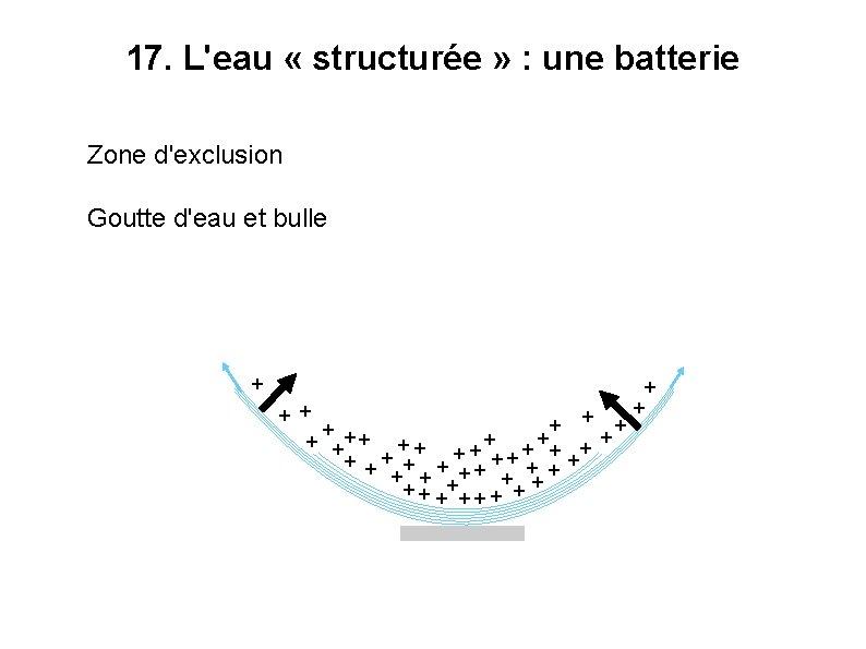 17. L'eau « structurée » : une batterie Zone d'exclusion Goutte d'eau et bulle
