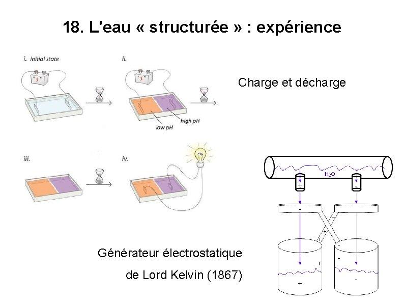 18. L'eau « structurée » : expérience Charge et décharge Générateur électrostatique de Lord