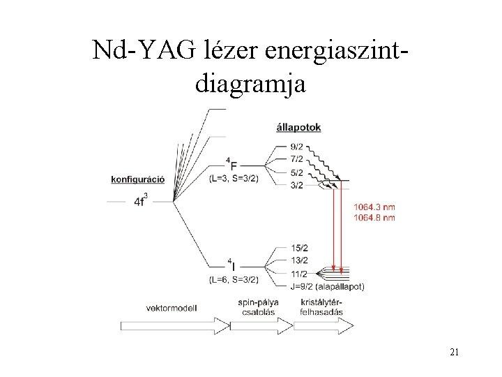 Nd-YAG lézer energiaszintdiagramja 21