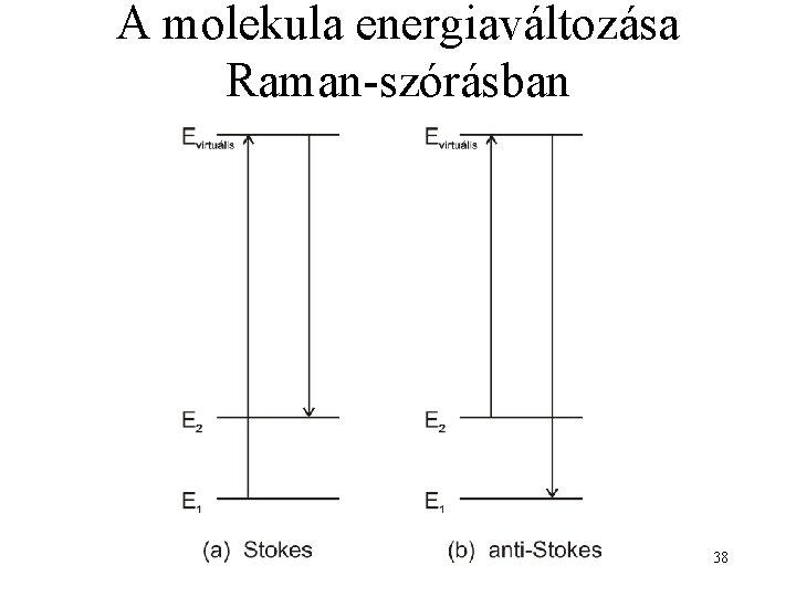 A molekula energiaváltozása Raman-szórásban 38