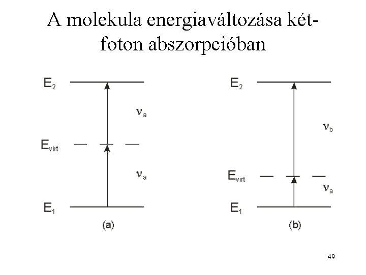 A molekula energiaváltozása kétfoton abszorpcióban 49