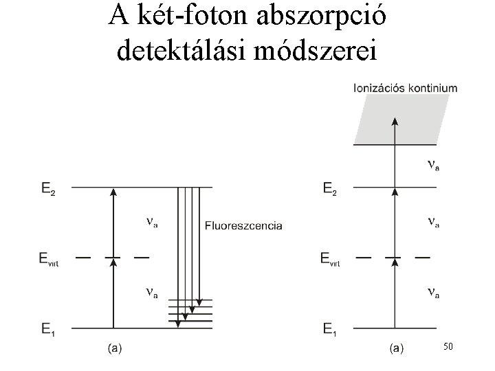 A két-foton abszorpció detektálási módszerei 50