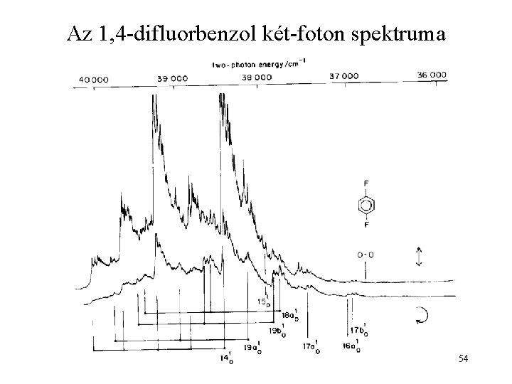 Az 1, 4 -difluorbenzol két-foton spektruma 54