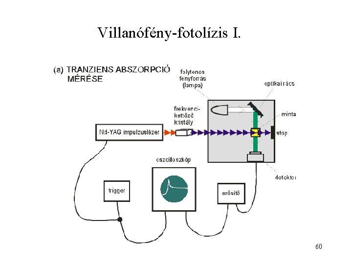 Villanófény-fotolízis I. 60