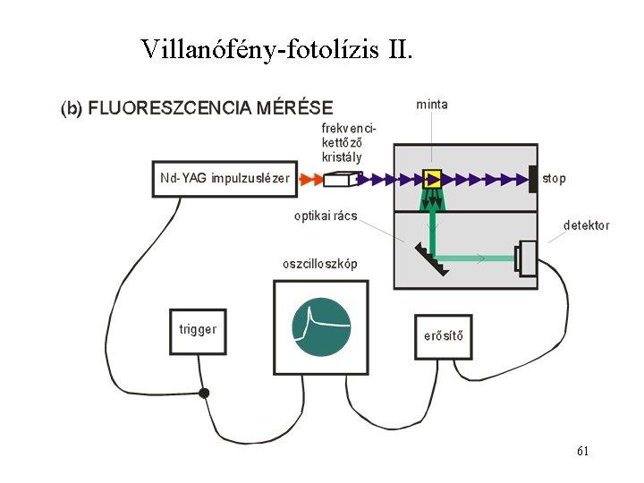 Villanófény-fotolízis II. 61